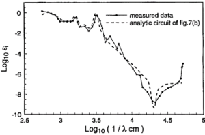 Graph of correct circuit model