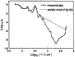 Graph of tail obscuring the optical valley