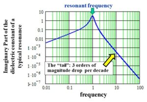 graph of typical resonance loss term